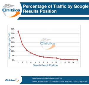 chart showing the percent of traffic earned on google by ranking position